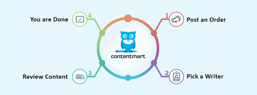 Contentmart shuts down: Here's a brief history of the company