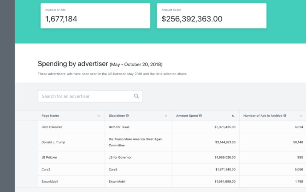 Facebook makes Political ad campaign spend public: Better transparency