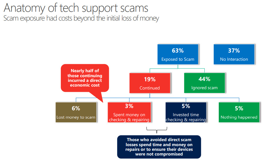 Millennials, Gen Z most likely to lose money to tech support scams: Survey