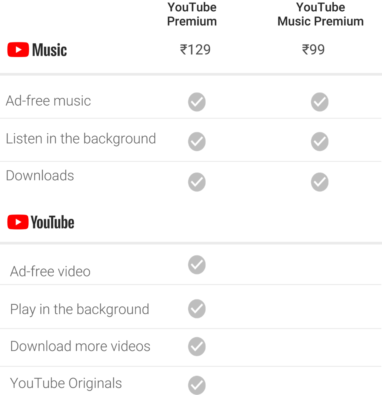 YouTube Premium price, features, countries where it's available and more