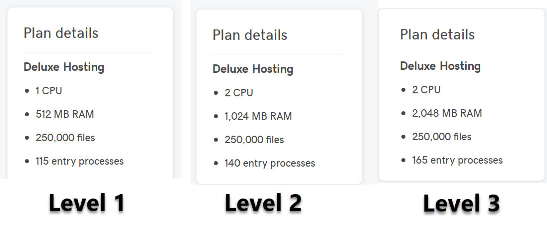 GoDaddy Shared hosting resource level 1, 2 and 3: Comparison and Tips