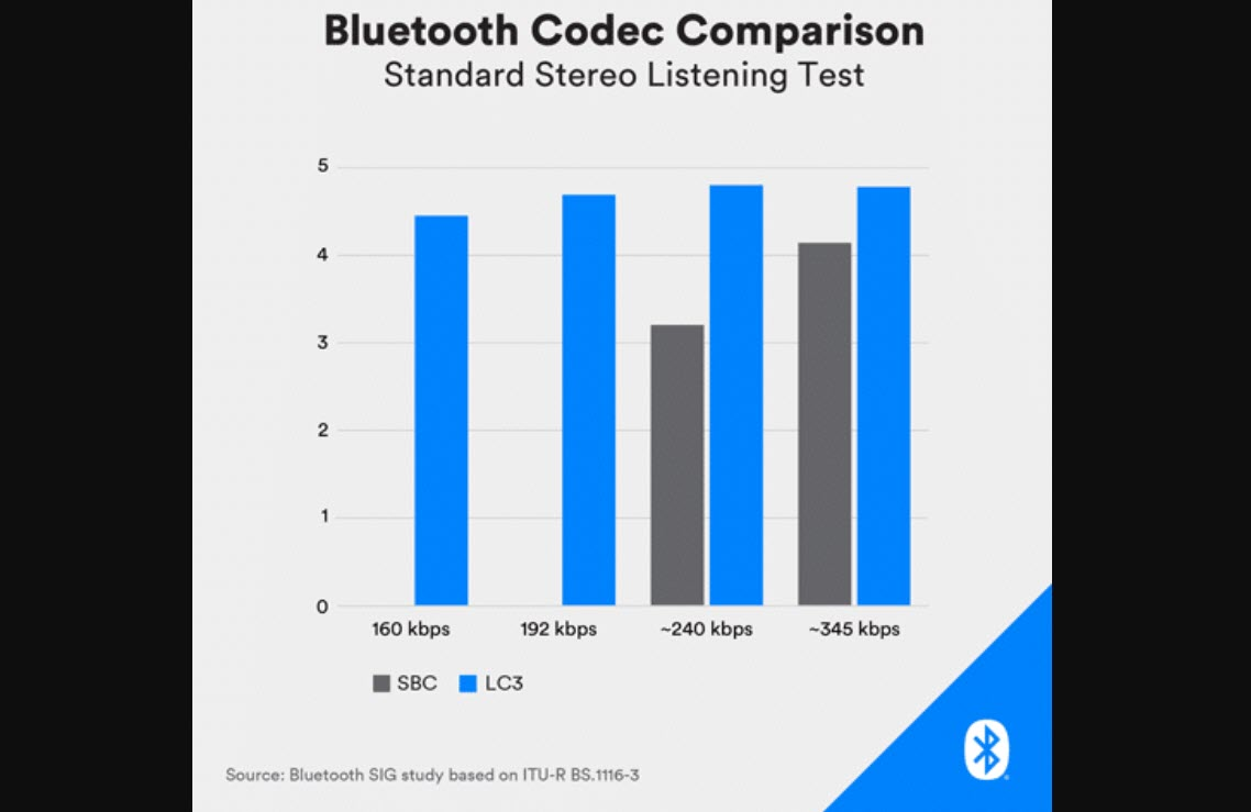 Bluetooth LE Audio unveiled: 4 key features you should know about