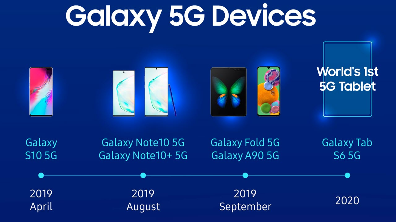 Samsung sold 53.9% of 5G phones in 2019; Tab S6 5G coming in Q1 2020