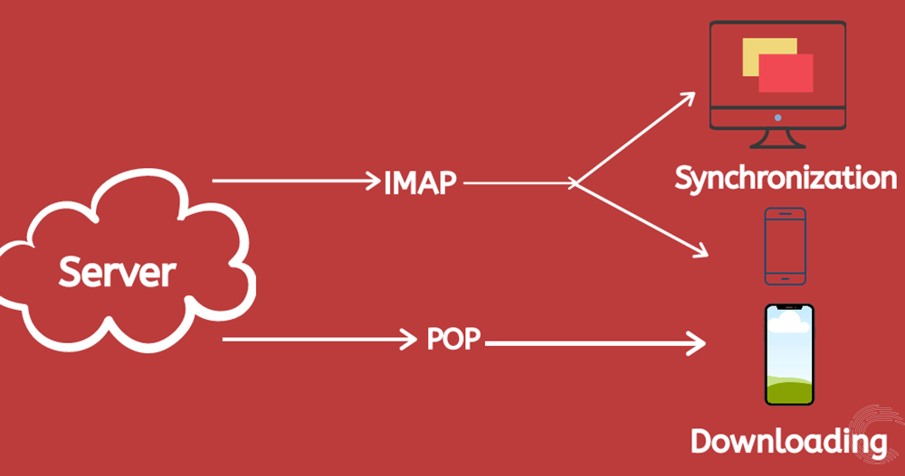 What's the difference between POP and IMAP? | Candid.Technology