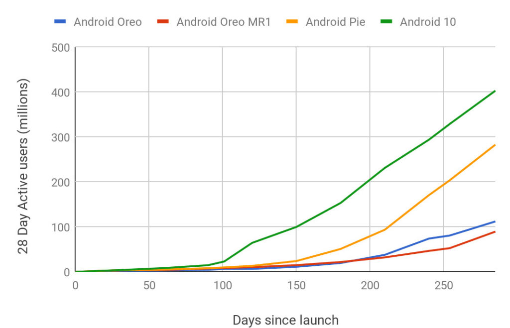 Android 10 boasts highest adoption rate with an estimated 20% coverage