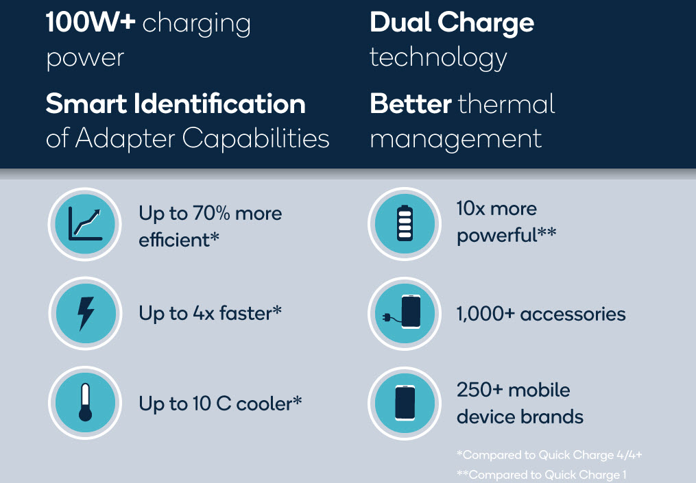 Qualcomm announces Quick Charge 5:  Get 50% backup in 5 minutes