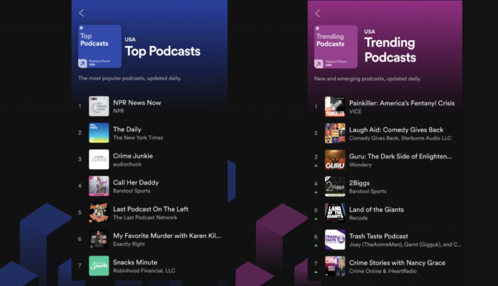 Spotify rolls out Top and Trending Podcasts charts for mobile