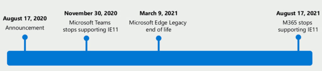 Microsoft is ending support for IE and Edge Legacy through 2021