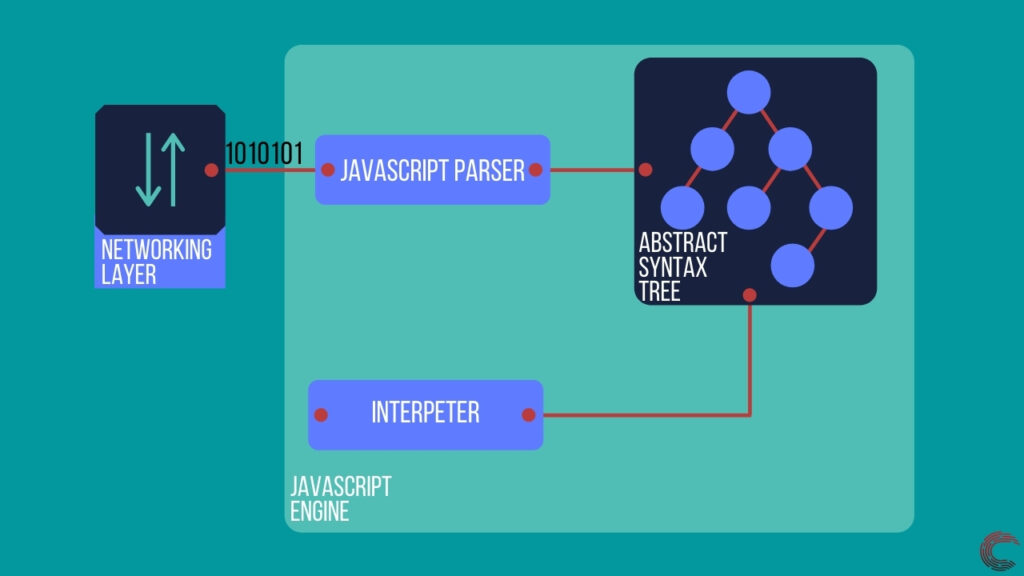 How do browsers work? The science behind rendering a webpage