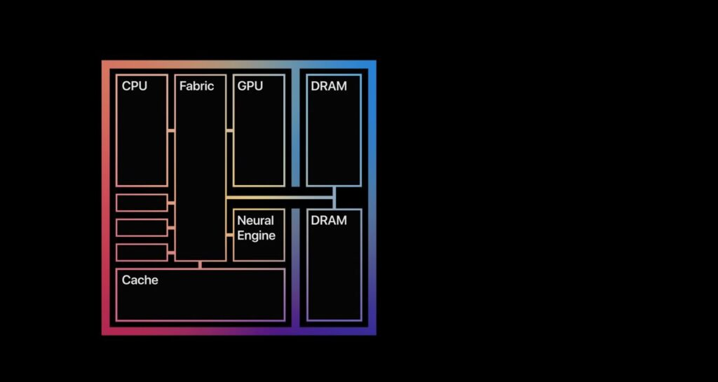 What is Apple M1's Unified Memory? How much do you need?