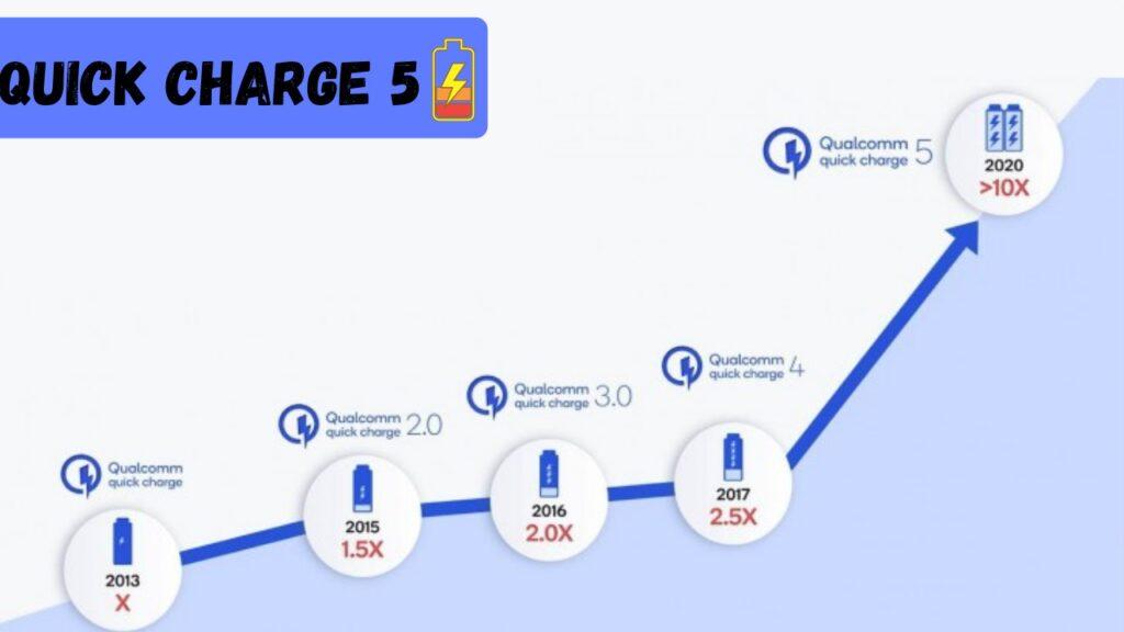Snapdragon 888 vs Snapdragon 865+ How far has Qualcomm come?