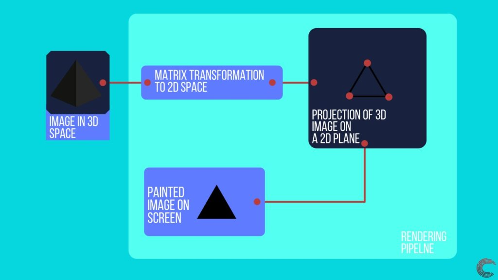 What is Ray Tracing and how does it work? | Candid.Technology