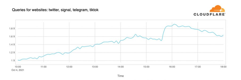 What caused the Facebook, Instagram and WhatsApp outage?